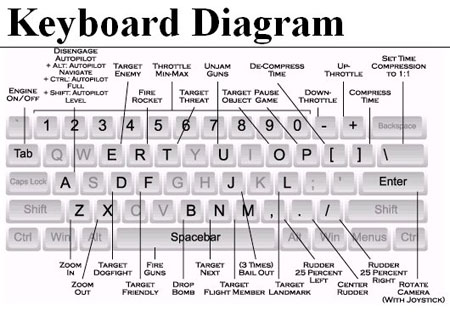 keyboard controls